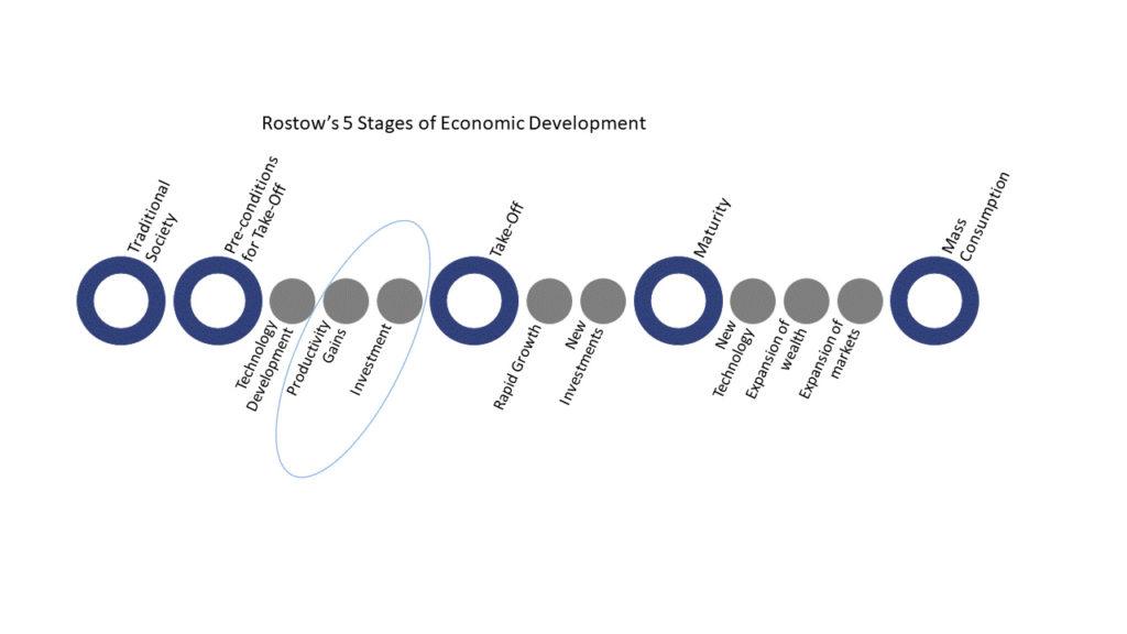 Rostow's 5 stages of Economic Development
