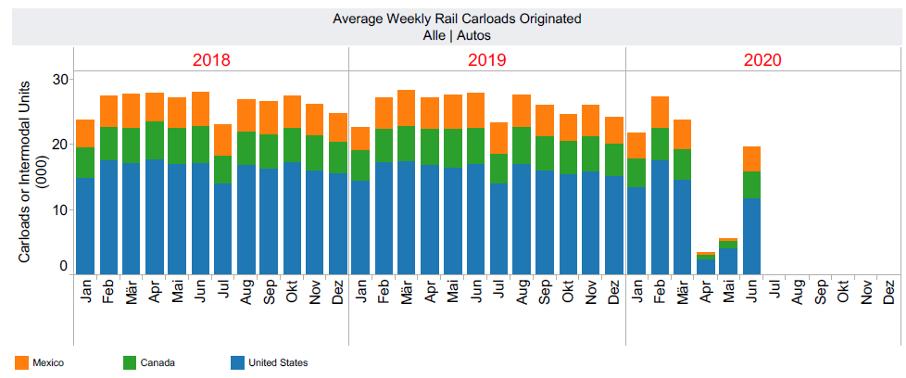 Average Weekly Rail Carloads Originated